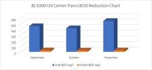 CenterParcsBODReductionGraph